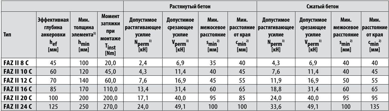 Таблица нагрузок на шпильки на срез